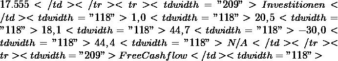 "17.555</td> </tr> <tr> <td width=""209"">∆ Investitionen</td> <td width=""118"">1,0%</td> <td width=""118"">20,5%</td> <td width=""118"">18,1%</td> <td width=""118"">44,7%</td> <td width=""118"">-30,0%</td> <td width=""118"">44,4%</td> <td width=""118"">N/A</td> </tr> <tr> <td width=""209"">Free Cashflow</td> <td width=""118"">"