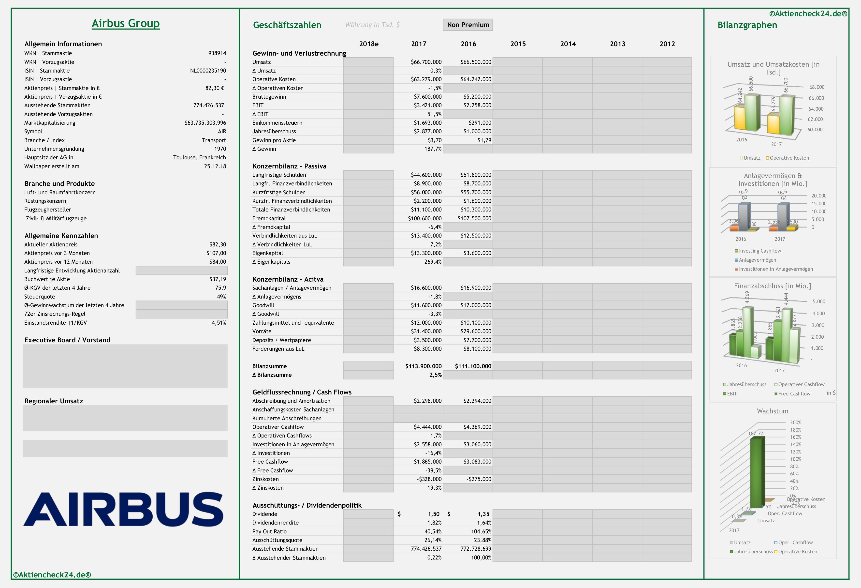 Airbus Aktie